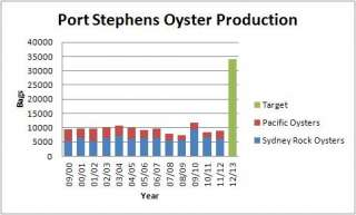 Port Stephens Oyster Production